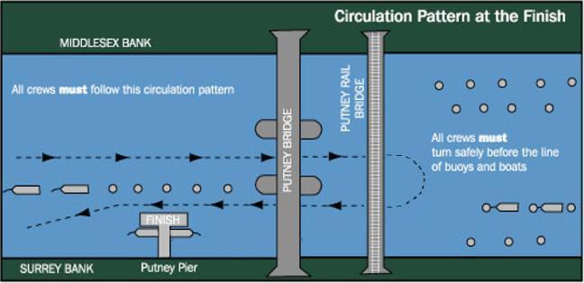 finish-circulation